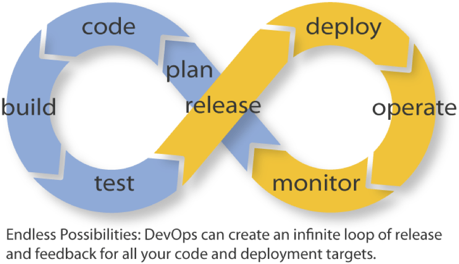 Endless DevOps