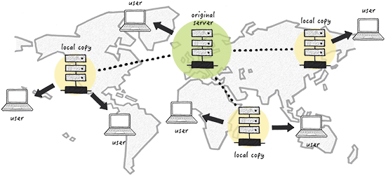 Nucleus - Content delivery network
