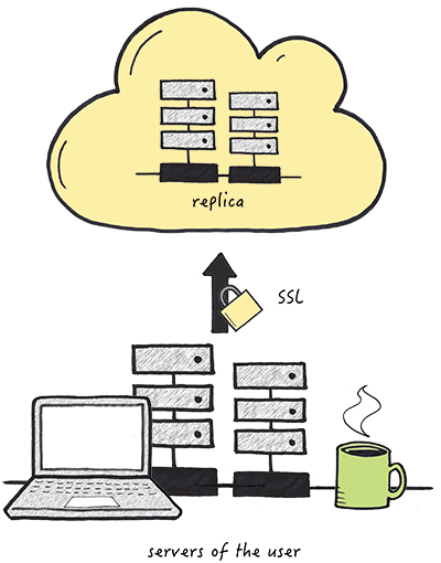 Nucleus - Cloud replication