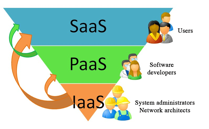 What is the difference between IaaS, PaaS, SaaS en UaaS?